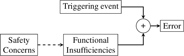 Figure 1 for Safety Concerns and Mitigation Approaches Regarding the Use of Deep Learning in Safety-Critical Perception Tasks