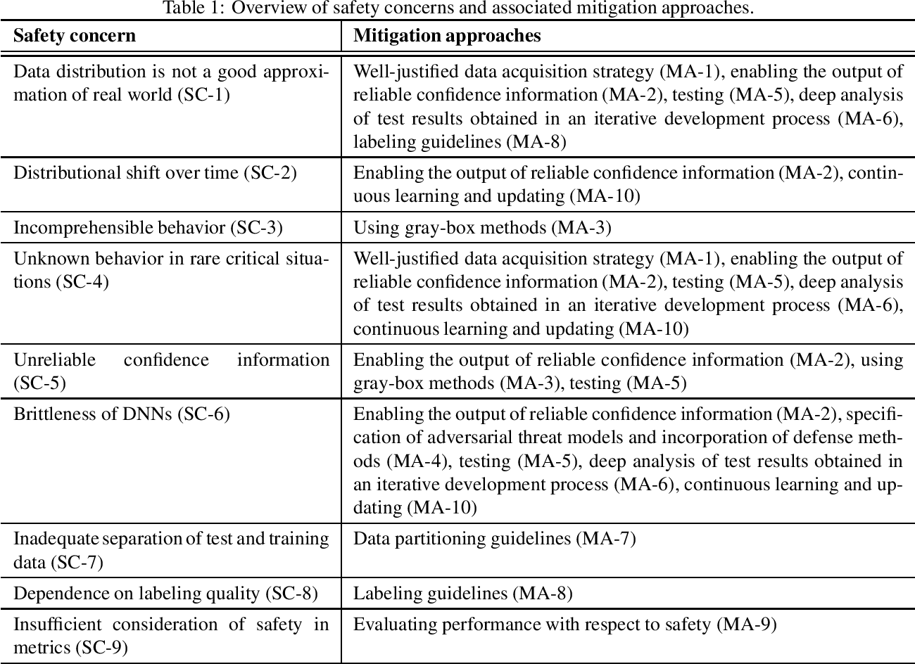 Figure 2 for Safety Concerns and Mitigation Approaches Regarding the Use of Deep Learning in Safety-Critical Perception Tasks