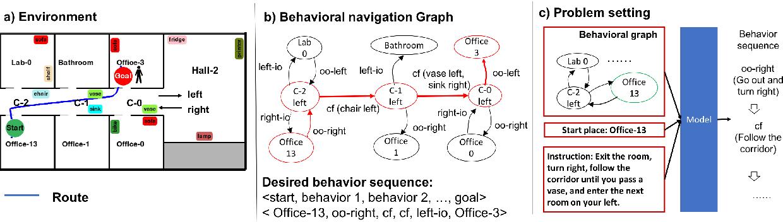 Figure 1 for Translating Navigation Instructions in Natural Language to a High-Level Plan for Behavioral Robot Navigation