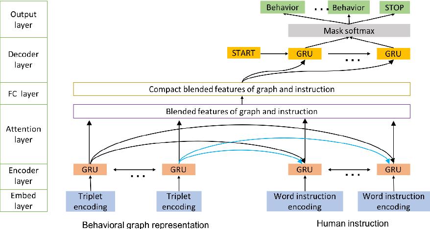 Figure 3 for Translating Navigation Instructions in Natural Language to a High-Level Plan for Behavioral Robot Navigation
