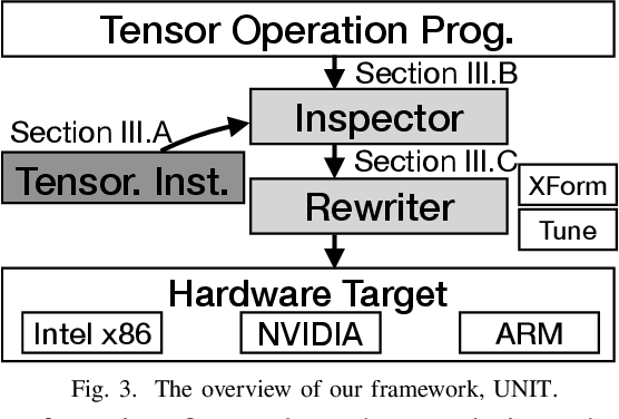 Figure 3 for UNIT: Unifying Tensorized Instruction Compilation