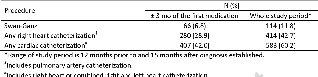 Table 4 From Incidence Of Right Heart Catheterization In