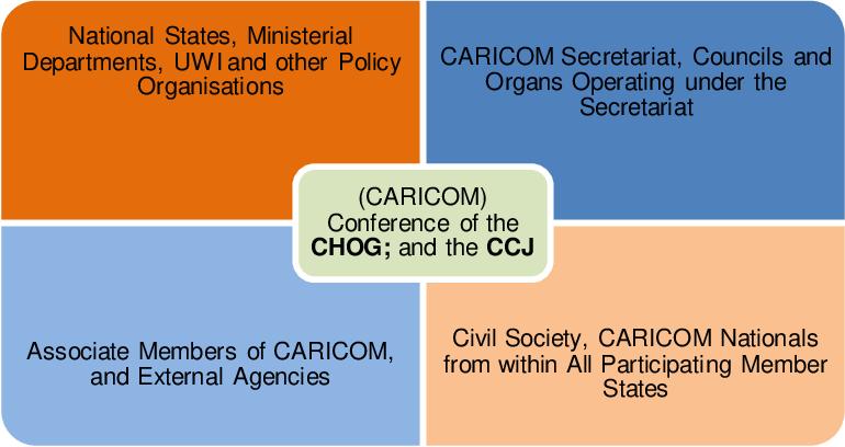 PDF] CARICOM and the politics of migration : securitisation
