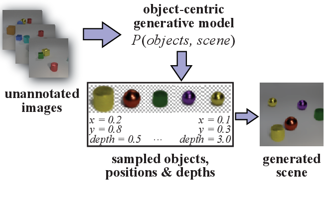 Figure 1 for Object-Centric Image Generation with Factored Depths, Locations, and Appearances