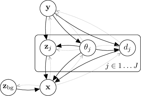 Figure 3 for Object-Centric Image Generation with Factored Depths, Locations, and Appearances