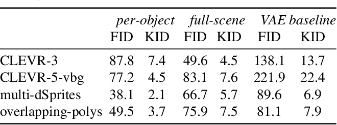 Figure 2 for Object-Centric Image Generation with Factored Depths, Locations, and Appearances