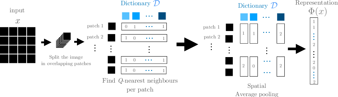 Figure 1 for The Unreasonable Effectiveness of Patches in Deep Convolutional Kernels Methods