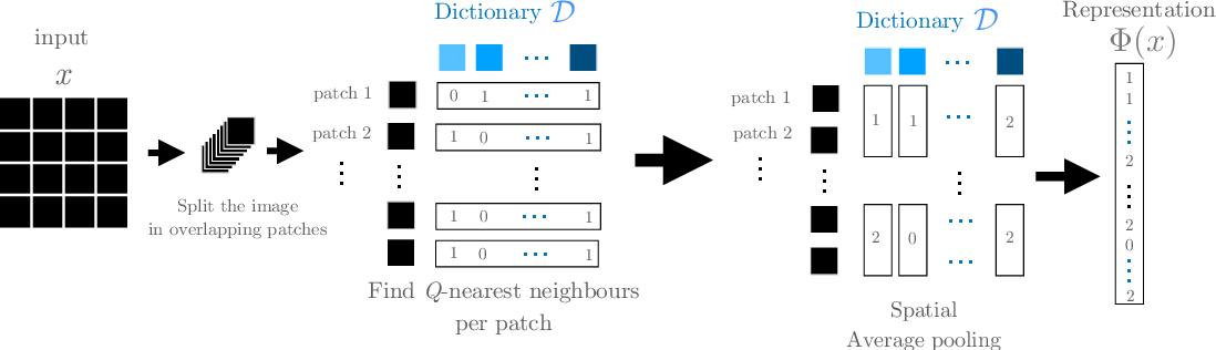Figure 1 for The Unreasonable Effectiveness of Patches in Deep Convolutional Kernels Methods