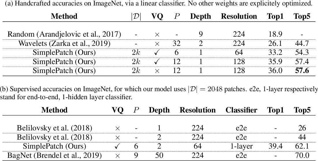 Figure 4 for The Unreasonable Effectiveness of Patches in Deep Convolutional Kernels Methods