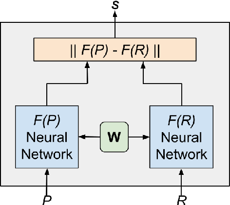 Figure 1 for Emotions are Universal: Learning Sentiment Based Representations of Resource-Poor Languages using Siamese Networks