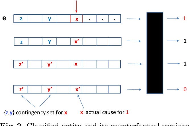 Figure 2 for Answer-Set Programs for Reasoning about Counterfactual Interventions and Responsibility Scores for Classification