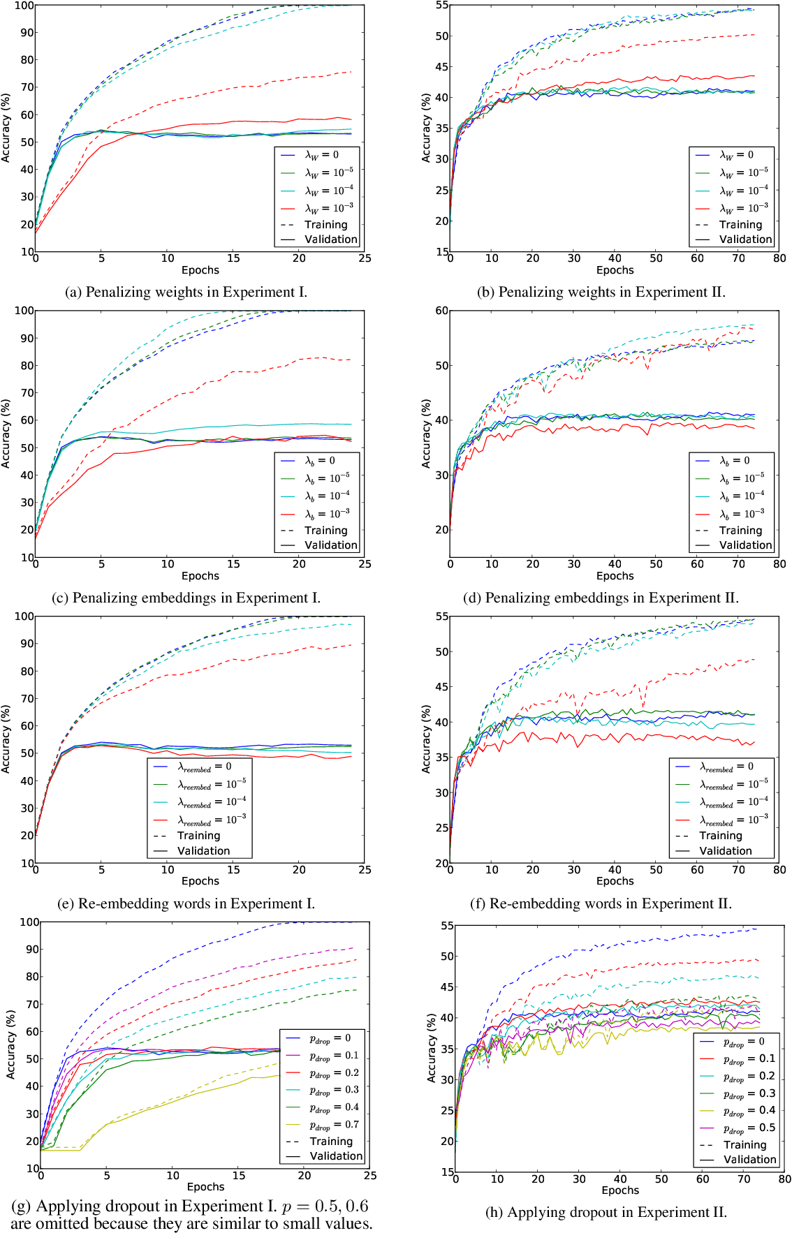 Figure 1 for A Comparative Study on Regularization Strategies for Embedding-based Neural Networks