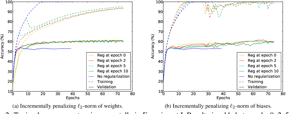Figure 3 for A Comparative Study on Regularization Strategies for Embedding-based Neural Networks