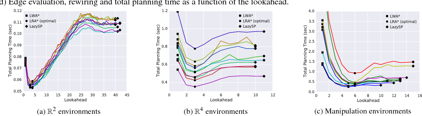 Figure 4 for Lazy Receding Horizon A* for Efficient Path Planning in Graphs with Expensive-to-Evaluate Edges