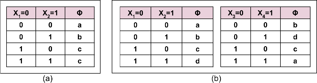 Figure 1 for Block-Value Symmetries in Probabilistic Graphical Models