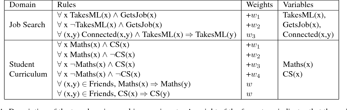 Figure 2 for Block-Value Symmetries in Probabilistic Graphical Models