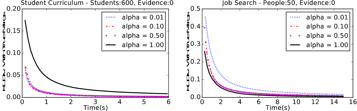Figure 4 for Block-Value Symmetries in Probabilistic Graphical Models