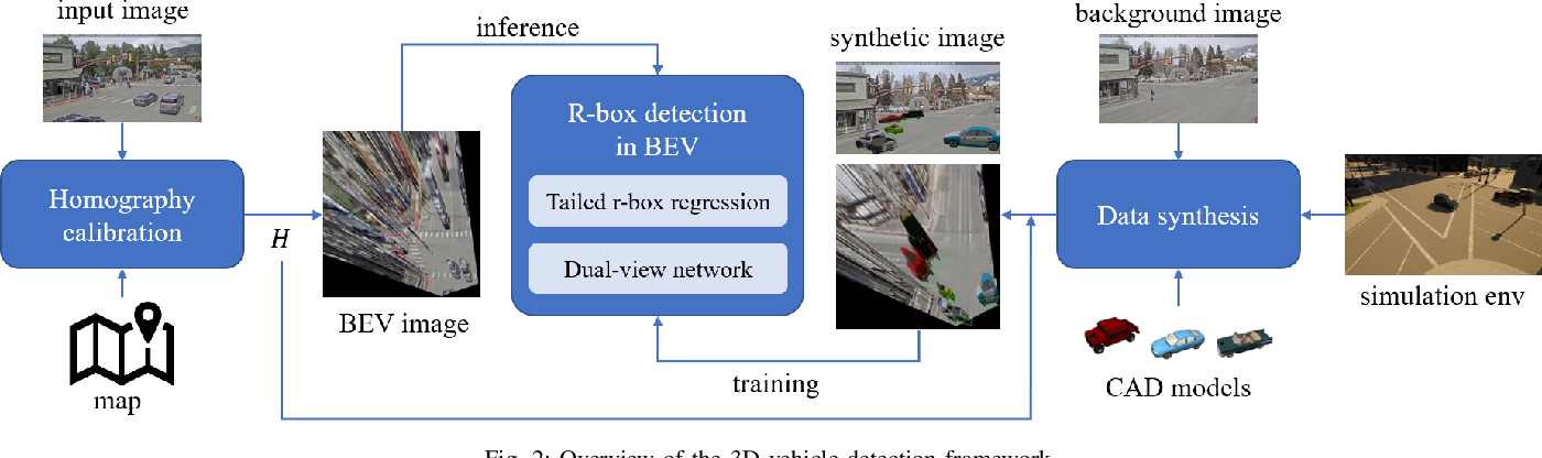 Figure 2 for Monocular 3D Vehicle Detection Using Uncalibrated Traffic Cameras through Homography