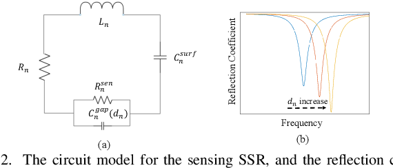 Figure 2 for Deployment Optimization for Meta-material Based Internet of Things