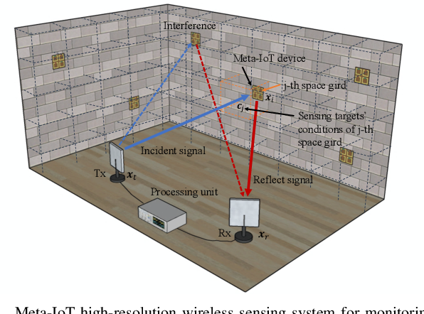 Figure 3 for Deployment Optimization for Meta-material Based Internet of Things