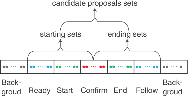 Figure 4 for CMSN: Continuous Multi-stage Network and Variable Margin Cosine Loss for Temporal Action Proposal Generation
