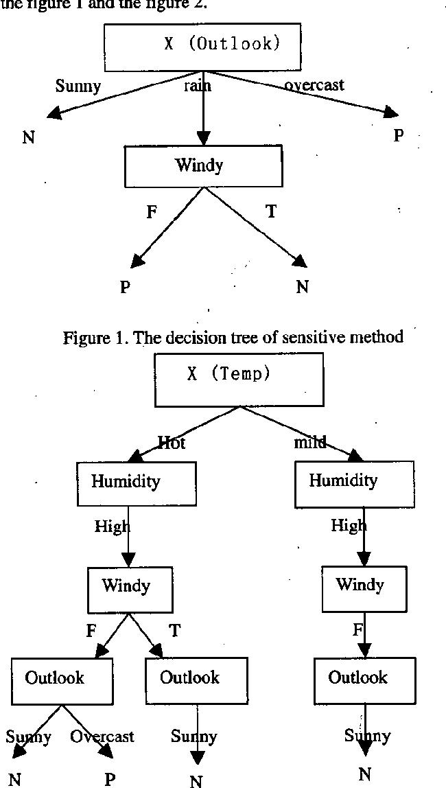 Figure 2. The decision tree of insensitive method