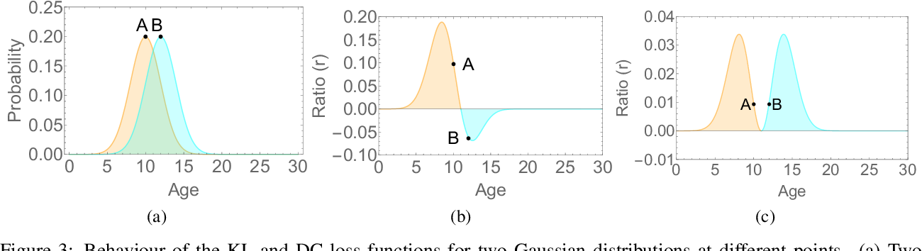 Figure 4 for A Flatter Loss for Bias Mitigation in Cross-dataset Facial Age Estimation