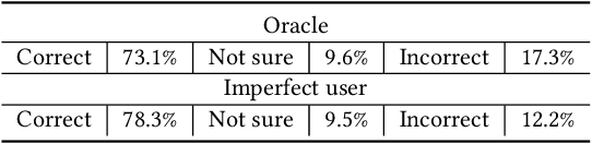 Figure 2 for An Empirical Study of Clarifying Question-Based Systems