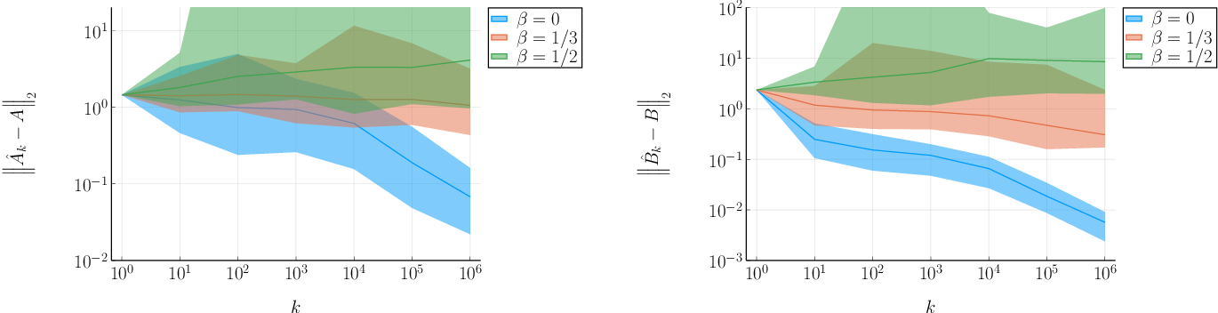 Figure 1 for Non-Episodic Learning for Online LQR of Unknown Linear Gaussian System