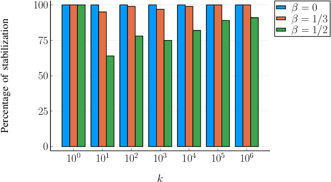 Figure 2 for Non-Episodic Learning for Online LQR of Unknown Linear Gaussian System
