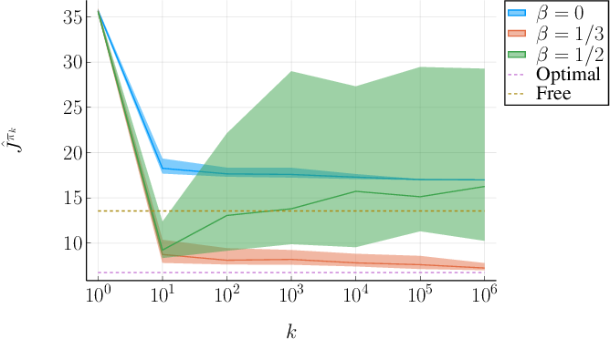Figure 3 for Non-Episodic Learning for Online LQR of Unknown Linear Gaussian System