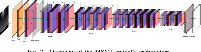 Figure 3 for Semi-Supervised Active Learning for COVID-19 Lung Ultrasound Multi-symptom Classification