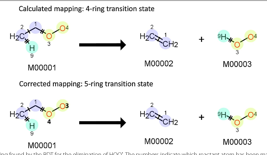 Fig. 12 Top—mapping found by the RDT for the elimination of HOO•. The numbers indicate which reactant atom has been mapped to which product atom. Bottom—corrected mapping to represent a five-ring transition state