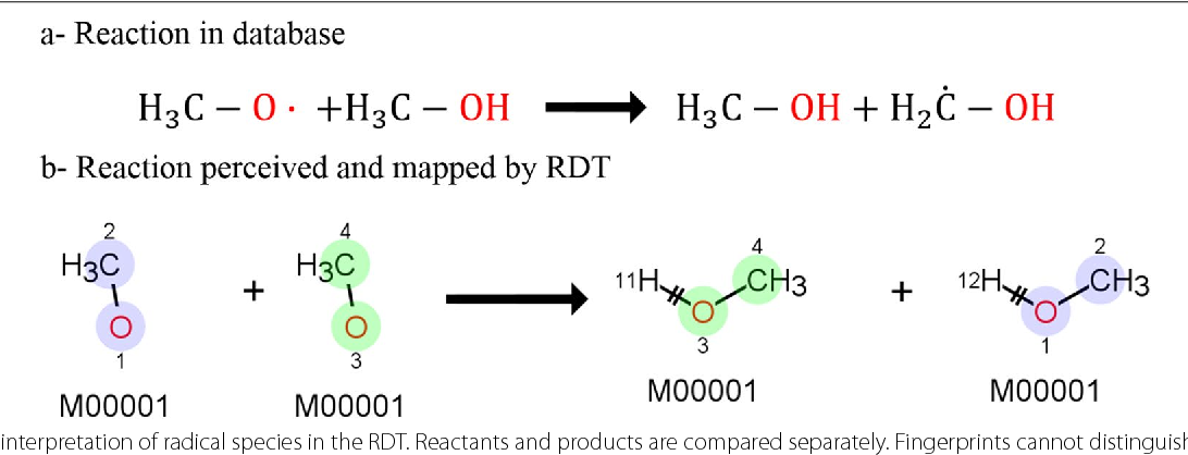 Fig. 17 Misinterpretation of radical species in the RDT. Reactants and products are compared separately. Fingerprints cannot distinguish radicals, so the second reactant is perceived to be equal to the first. The same happens for products