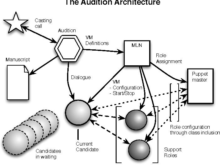 Figure 2 from Manuscript Actors Audition Selected cast