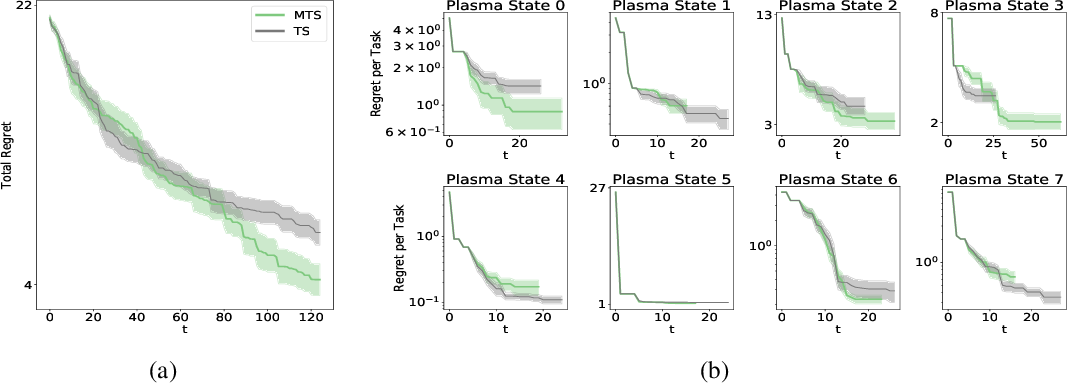 Figure 1 for Offline Contextual Bayesian Optimization for Nuclear Fusion