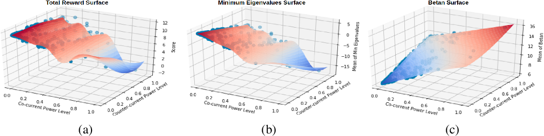 Figure 2 for Offline Contextual Bayesian Optimization for Nuclear Fusion