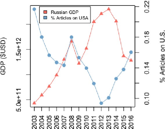 Figure 1 for Framing and Agenda-setting in Russian News: a Computational Analysis of Intricate Political Strategies