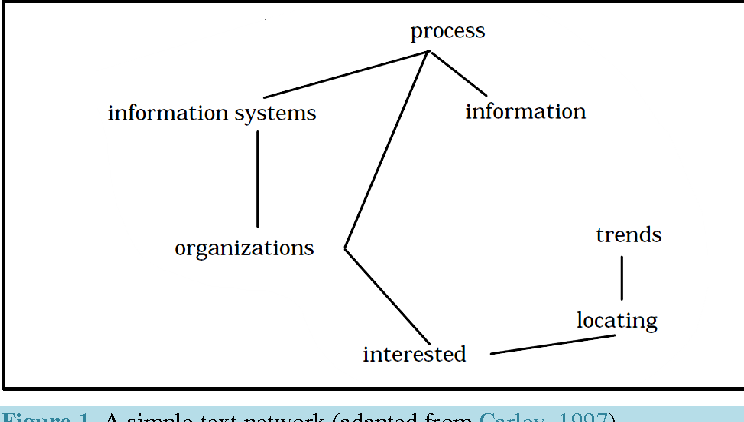 Figure 1 from A Novel Method of Network Text Analysis