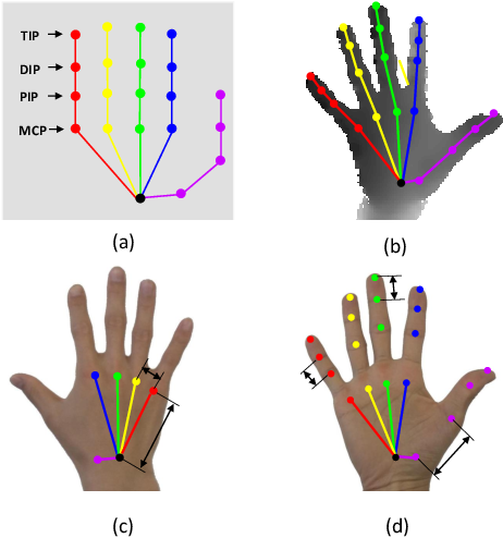 Figure 3 for BigHand2.2M Benchmark: Hand Pose Dataset and State of the Art Analysis