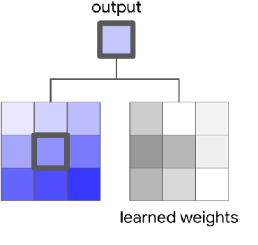 Figure 3 for Stand-Alone Self-Attention in Vision Models