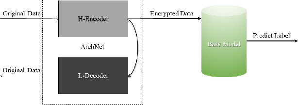Figure 4 for ArchNet: Data Hiding Model in Distributed Machine Learning System