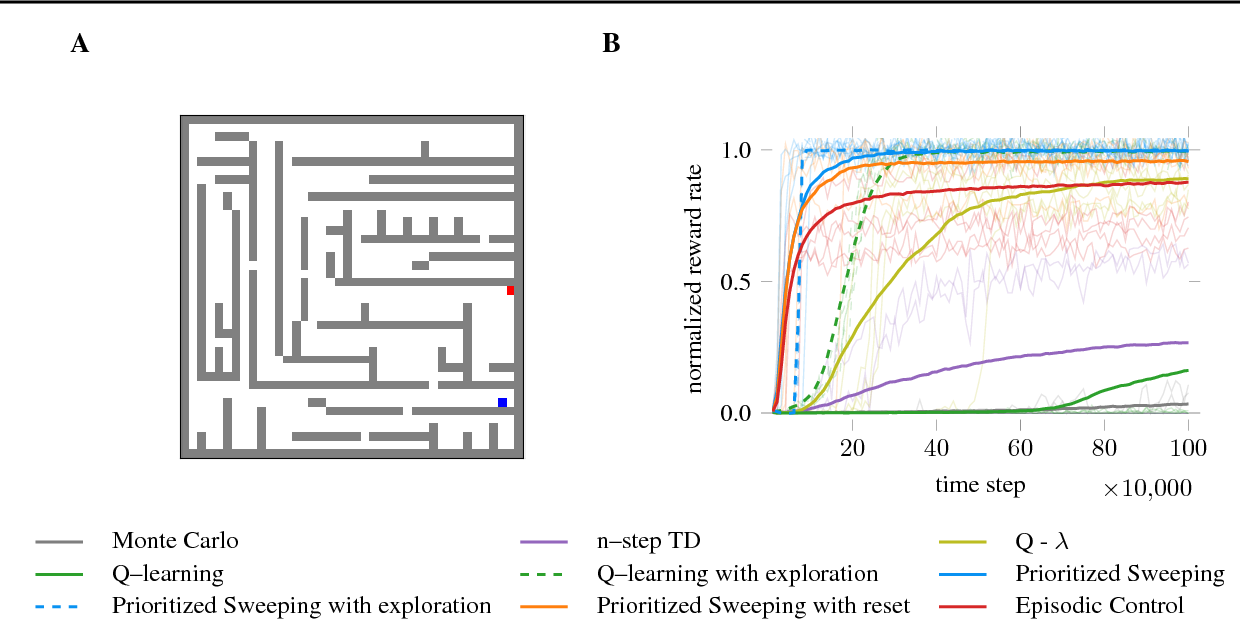 Figure 4 for Is prioritized sweeping the better episodic control?