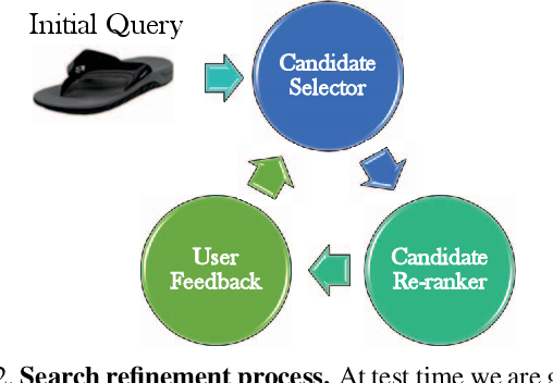 Figure 3 for Give me a hint! Navigating Image Databases using Human-in-the-loop Feedback