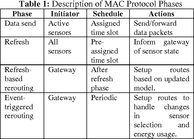 Energy-Aware TDMA-Based MAC for Sensor Networks - Semantic Scholar