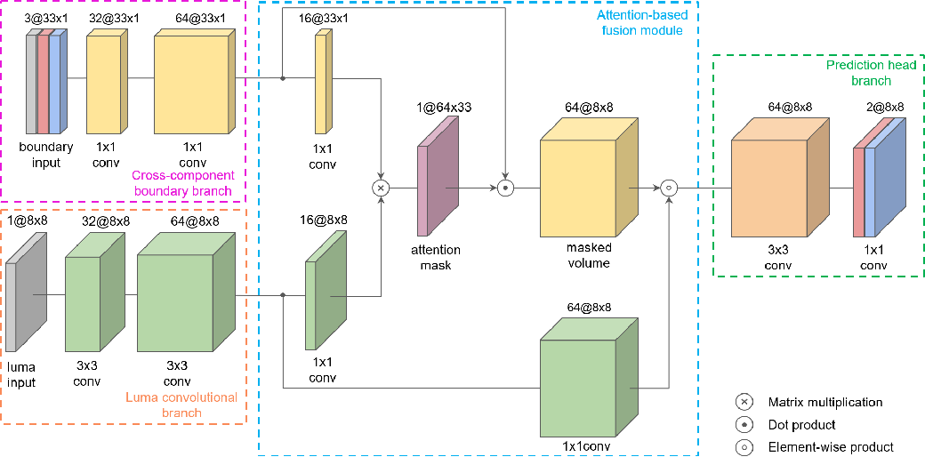 Figure 1 for Chroma Intra Prediction with attention-based CNN architectures