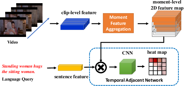 Figure 1 for Augmented 2D-TAN: A Two-stage Approach for Human-centric Spatio-Temporal Video Grounding
