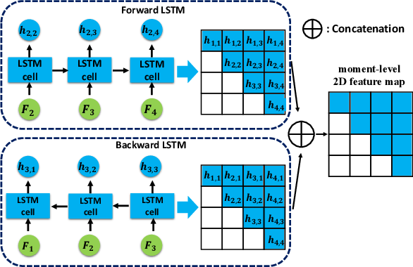 Figure 3 for Augmented 2D-TAN: A Two-stage Approach for Human-centric Spatio-Temporal Video Grounding