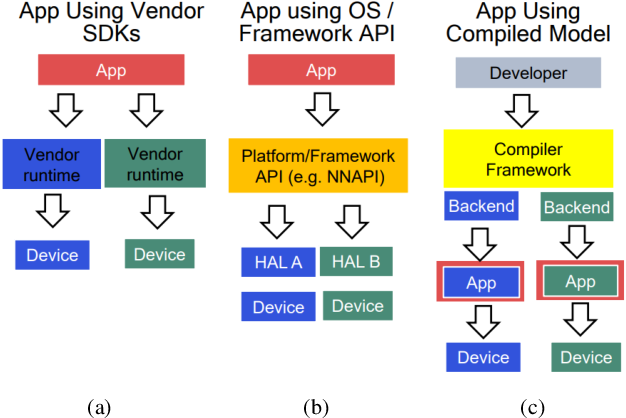 Figure 3 for MLPerf Mobile Inference Benchmark: Why Mobile AI Benchmarking Is Hard and What to Do About It