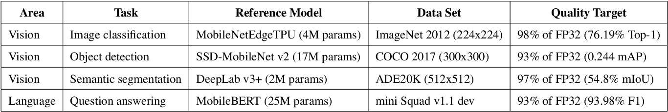Figure 2 for MLPerf Mobile Inference Benchmark: Why Mobile AI Benchmarking Is Hard and What to Do About It